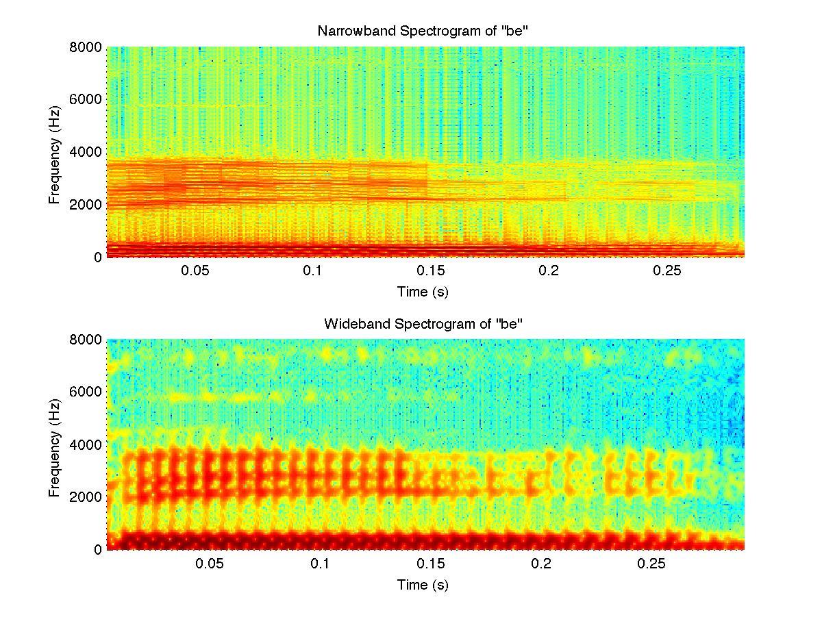 bespectrogram