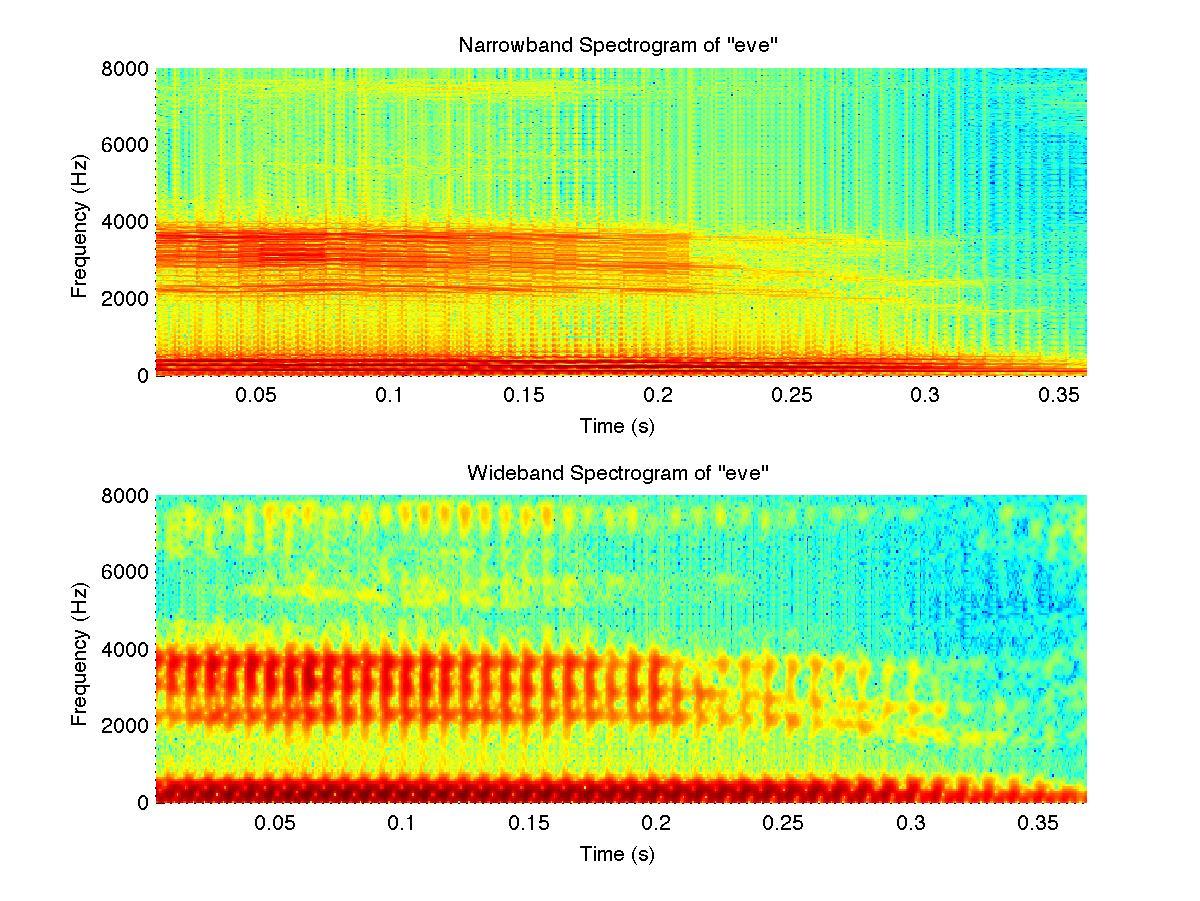 evespectrogram