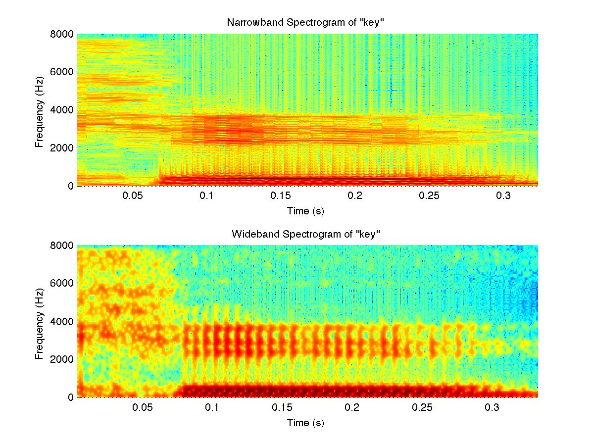 keyspectrogram
