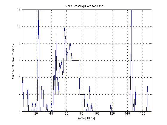ZeroCrossing2